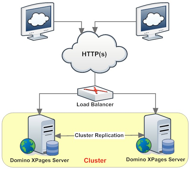 XPages Cluster